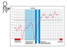 Grafik zeigt beispielhaft die Verlaufskurve der Aufwachtemperatur über einen Monat